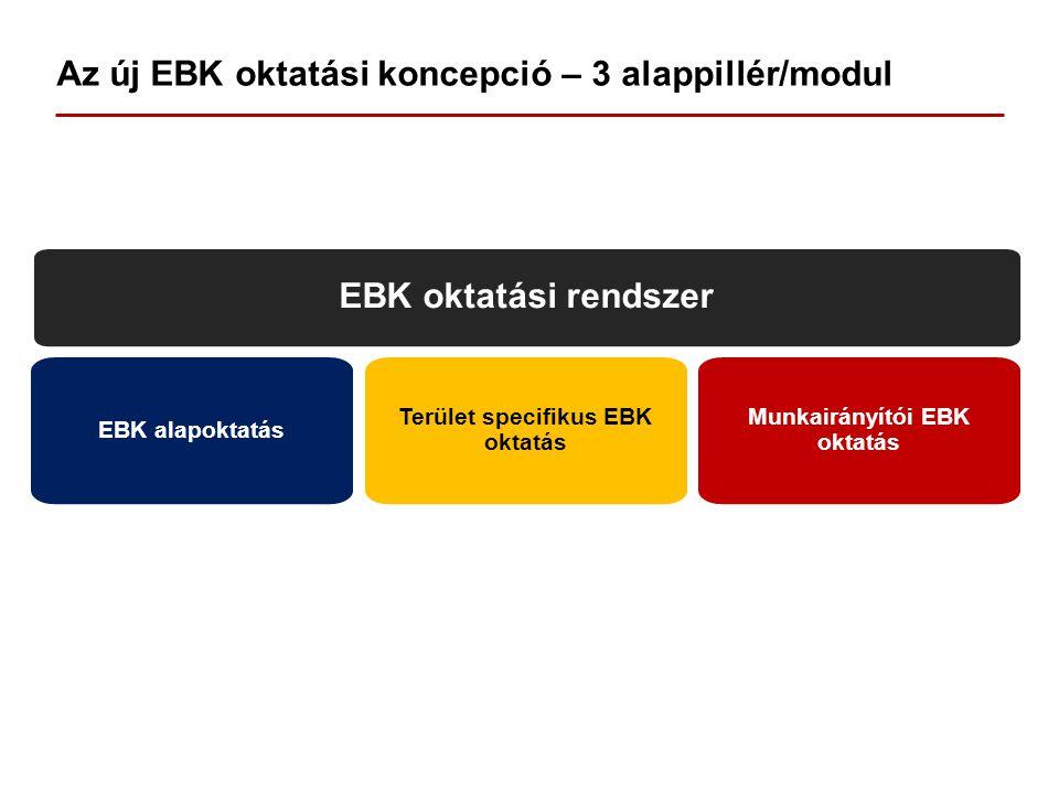 Az új EBK oktatási koncepció – 3 alappillér/modul EBK oktatási rendszer EBK alapoktatás Terület specifikus EBK oktatás Munkairányítói EBK oktatás