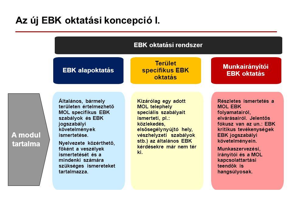Az új EBK oktatási koncepció I. EBK oktatási rendszer EBK alapoktatás Terület specifikus EBK oktatás Munkairányítói EBK oktatás Általános, bármely ter