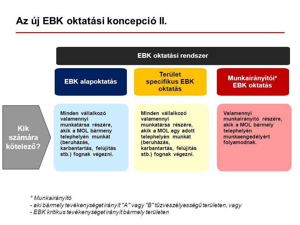 Az új EBK oktatási koncepció II. EBK oktatási rendszer EBK alapoktatás Terület specifikus EBK oktatás Munkairányítói* EBK oktatás Minden vállalkozó va