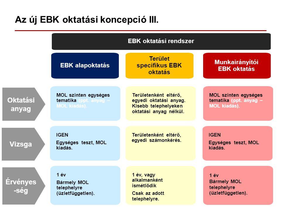 Az új EBK oktatási koncepció III. EBK oktatási rendszer EBK alapoktatás Terület specifikus EBK oktatás Munkairányítói EBK oktatás MOL szinten egységes