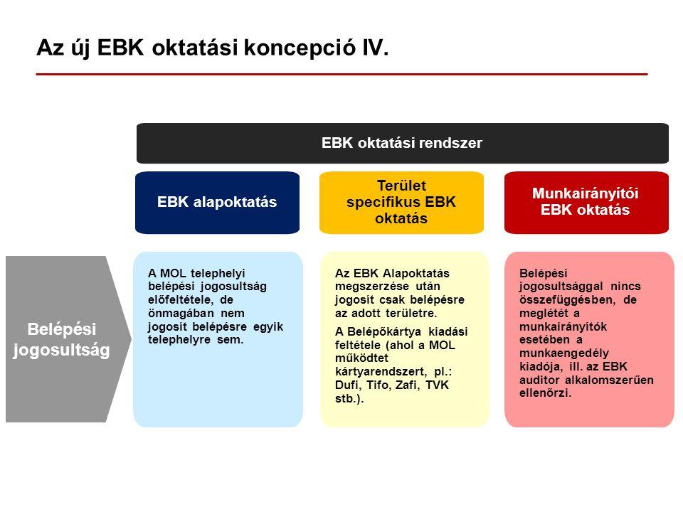 Az új EBK oktatási koncepció IV. EBK oktatási rendszer EBK alapoktatás Terület specifikus EBK oktatás Munkairányítói EBK oktatás A MOL telephelyi belé