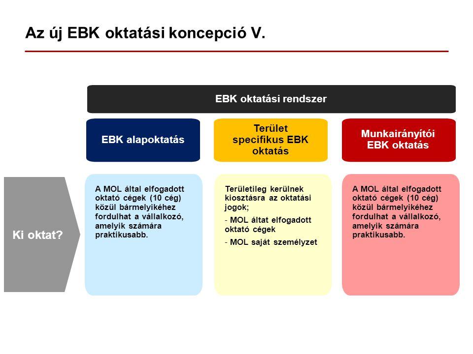 Az új EBK oktatási koncepció V. EBK oktatási rendszer EBK alapoktatás Terület specifikus EBK oktatás Munkairányítói EBK oktatás A MOL által elfogadott