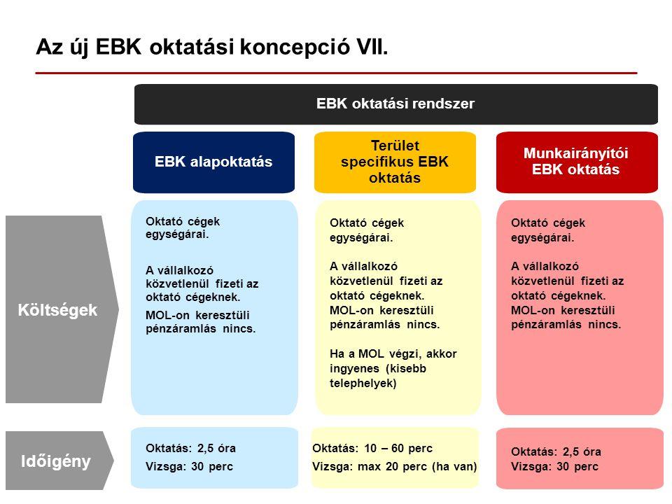 Az új EBK oktatási koncepció VII. EBK oktatási rendszer EBK alapoktatás Terület specifikus EBK oktatás Munkairányítói EBK oktatás Oktató cégek egységá
