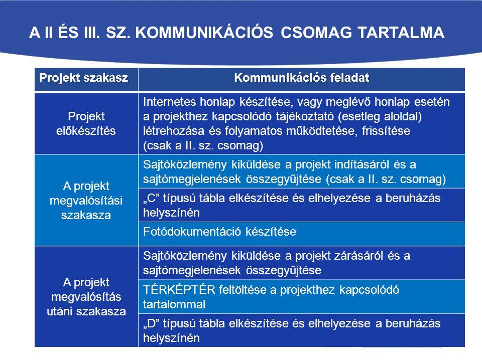 A II ÉS III. SZ. KOMMUNIKÁCIÓS CSOMAG TARTALMA Projekt szakasz Kommunikációs feladat Projekt előkészítés Internetes honlap készítése, vagy meglévő hon