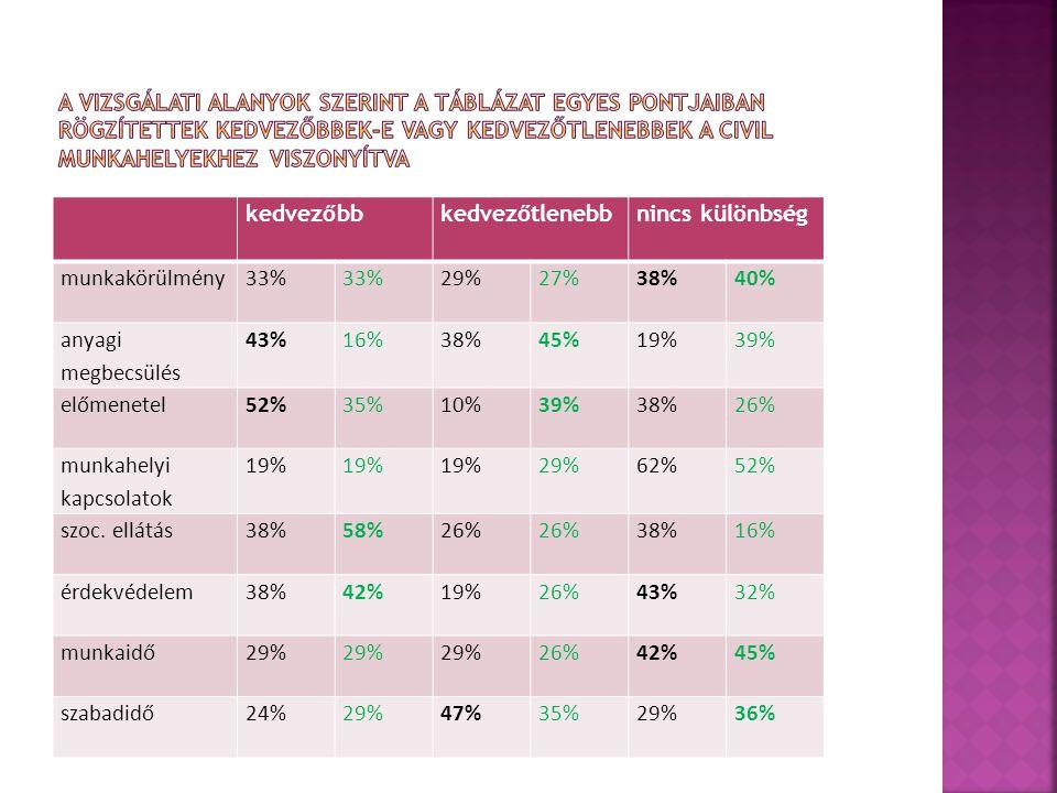kedvezőbb kedvezőtlenebbnincs különbség munkakörülmény33% 29%27%38%40% anyagi megbecsülés 43%16%38%45%19%39% előmenetel52%35%10%39%38%26% munkahelyi kapcsolatok 19% 29%62%52% szoc.