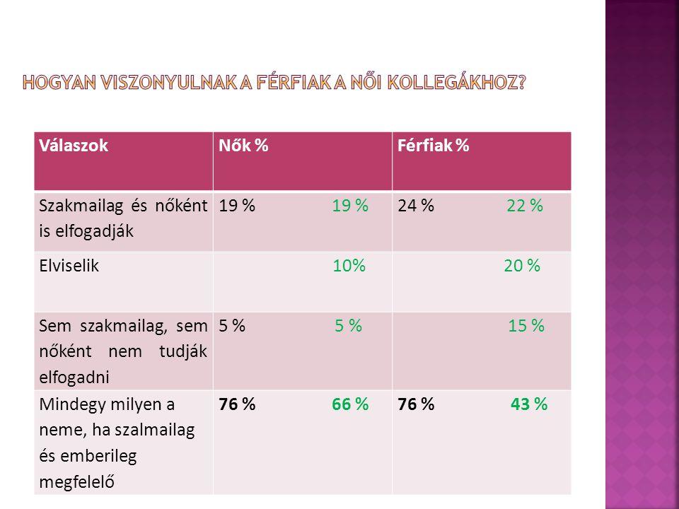 VálaszokNők %Férfiak % Szakmailag és nőként is elfogadják 19 % 24 % 22 % Elviselik 10% 20 % Sem szakmailag, sem nőként nem tudják elfogadni 5 % 15 % Mindegy milyen a neme, ha szalmailag és emberileg megfelelő 76 % 66 %76 % 43 %
