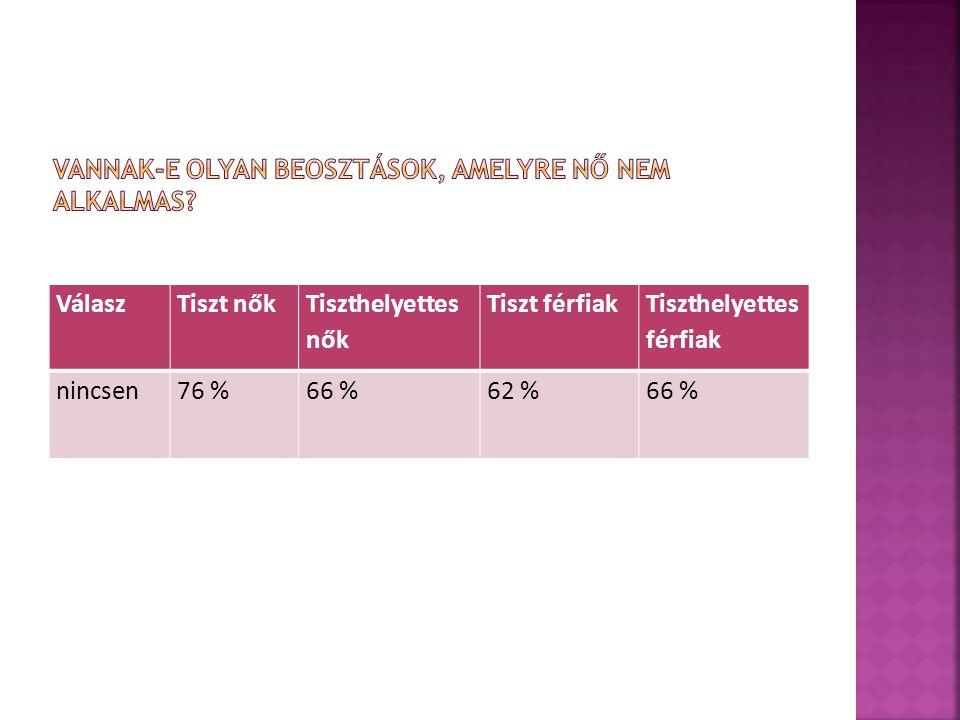 VálaszTiszt nők Tiszthelyettes nők Tiszt férfiak Tiszthelyettes férfiak nincsen76 %66 %62 %66 %