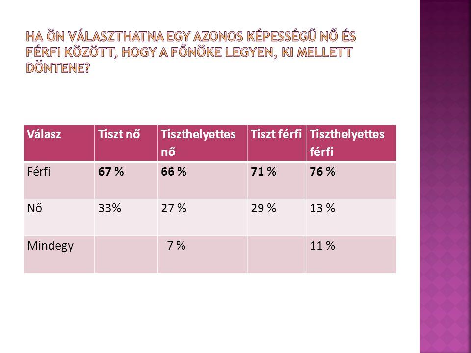 VálaszTiszt nő Tiszthelyettes nő Tiszt férfi Tiszthelyettes férfi Férfi67 %66 %71 %76 % Nő33%27 %29 %13 % Mindegy 7 %11 %