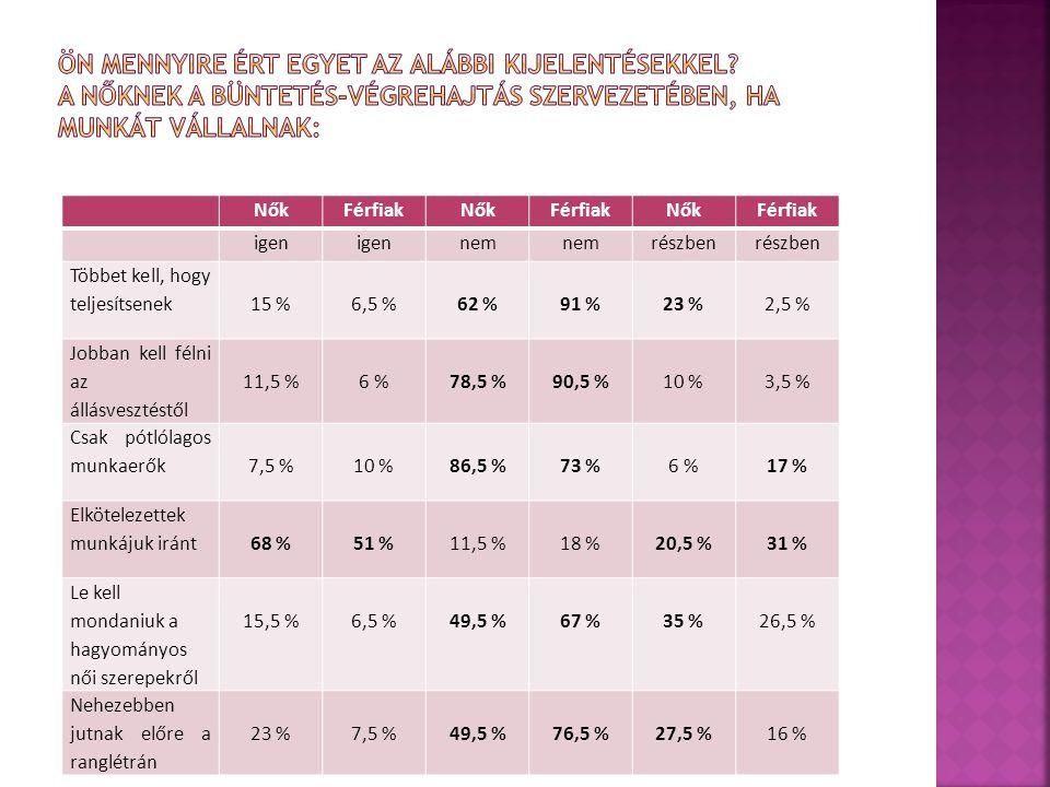 NőkFérfiakNőkFérfiakNőkFérfiak igen nem részben Többet kell, hogy teljesítsenek15 %6,5 %62 %91 %23 %2,5 % Jobban kell félni az állásvesztéstől 11,5 %6 %78,5 %90,5 %10 %3,5 % Csak pótlólagos munkaerők7,5 %10 %86,5 %73 %6 %17 % Elkötelezettek munkájuk iránt68 %51 %11,5 %18 %20,5 %31 % Le kell mondaniuk a hagyományos női szerepekről 15,5 %6,5 %49,5 %67 %35 %26,5 % Nehezebben jutnak előre a ranglétrán 23 %7,5 %49,5 %76,5 %27,5 %16 %