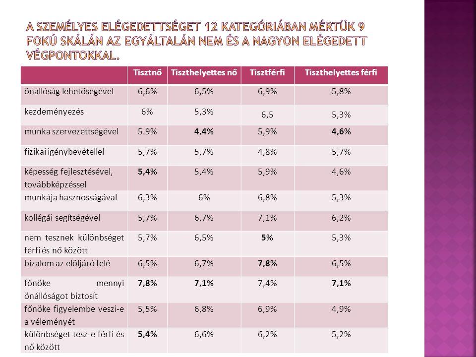 TisztnőTiszthelyettes nőTisztférfiTiszthelyettes férfi önállóság lehetőségével6,6%6,5%6,9%5,8% kezdeményezés6%5,3% 6,55,3% munka szervezettségével5.9%4,4%5,9%4,6% fizikai igénybevétellel5,7% 4,8%5,7% képesség fejlesztésével, továbbképzéssel 5,4% 5,9%4,6% munkája hasznosságával6,3%6%6,8%5,3% kollégái segítségével5,7%6,7%7,1%6,2% nem tesznek különbséget férfi és nő között 5,7%6,5%5%5,3% bizalom az elöljáró felé6,5%6,7%7,8%6,5% főnöke mennyi önállóságot biztosít 7,8%7,1%7,4%7,1% főnöke figyelembe veszi-e a véleményét 5,5%6,8%6,9%4,9% különbséget tesz-e férfi és nő között 5,4%6,6%6,2%5,2%
