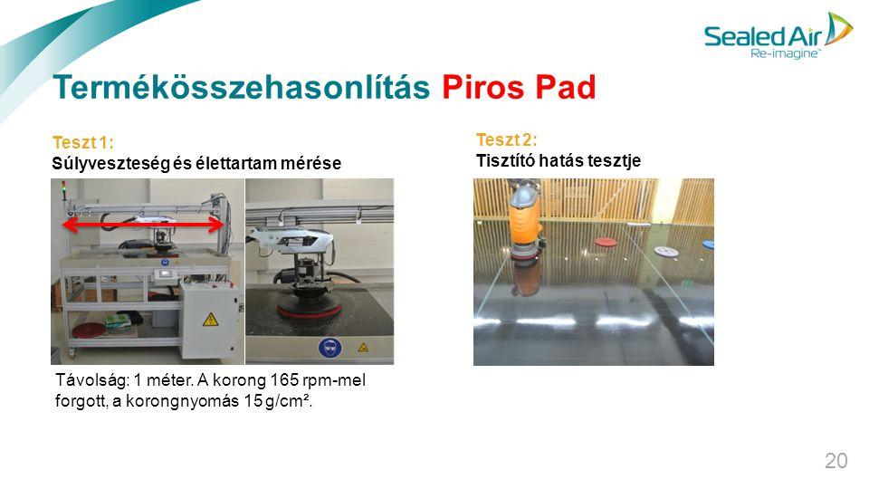 Termékösszehasonlítás Piros Pad 20 Távolság: 1 méter. A korong 165 rpm-mel forgott, a korongnyomás 15 g/cm². Teszt 1: Súlyveszteség és élettartam méré