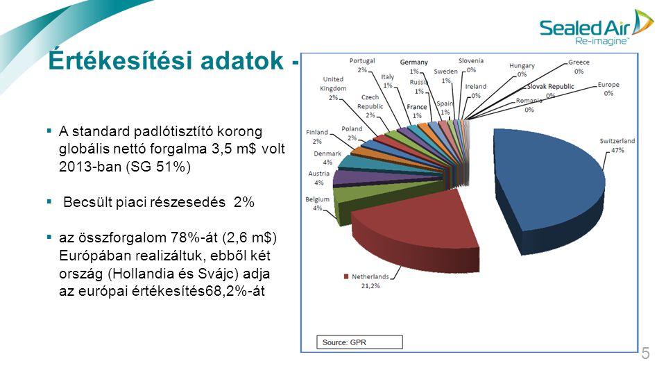 Értékesítési adatok - 2013 5  A standard padlótisztító korong globális nettó forgalma 3,5 m$ volt 2013-ban (SG 51%)  Becsült piaci részesedés 2%  a