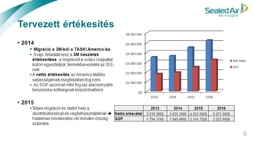Tervezett értékesítés 6  2014  Migráció a 3M-ből a TASKI Americo-ba  Svájc feladata lesz a 3M készletek értékesítése, a migrációt a svájci csapatta