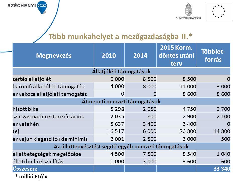Több munkahelyet a mezőgazdaságba II.* Megnevezés20102014 2015 Korm. döntés utáni terv Többlet- forrás Állatjóléti támogatások sertés állatjólét6 0008