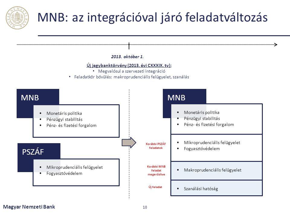 MNB: az integrációval járó feladatváltozás Magyar Nemzeti Bank 10 MNB Monetáris politika Pénzügyi stabilitás Pénz- és fizetési forgalom PSZÁF Mikropru