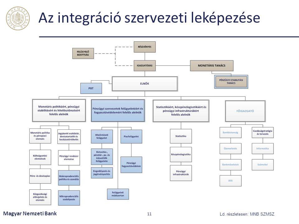 Az integráció szervezeti leképezése Magyar Nemzeti Bank 11 Ld. részletesen: MNB SZMSZ