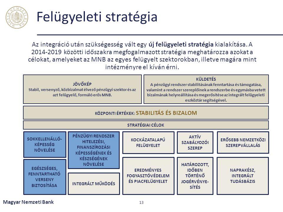 Felügyeleti stratégia 13 Az integráció után szükségesség vált egy új felügyeleti stratégia kialakítása. A 2014-2019 közötti időszakra megfogalmazott s