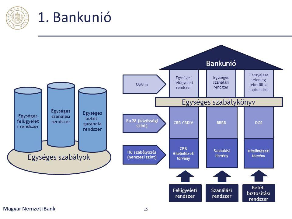 1. Bankunió Magyar Nemzeti Bank 15 Egységes szabályok Egységes felügyelet i rendszer Egységes szanálási rendszer Egységes betét- garancia rendszer Hu