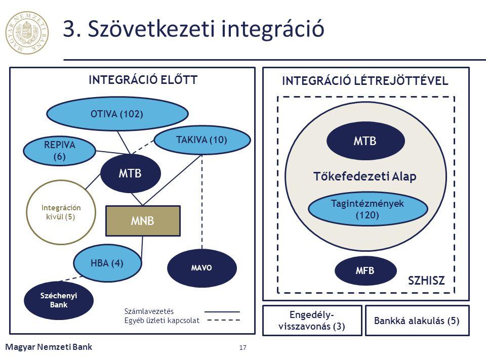 3. Szövetkezeti integráció Magyar Nemzeti Bank 17 MTB MNB Széchenyi Bank MAVO HBA (4) TAKIVA (10) REPIVA (6) OTIVA (102) Integráción kívül (5) INTEGRÁ