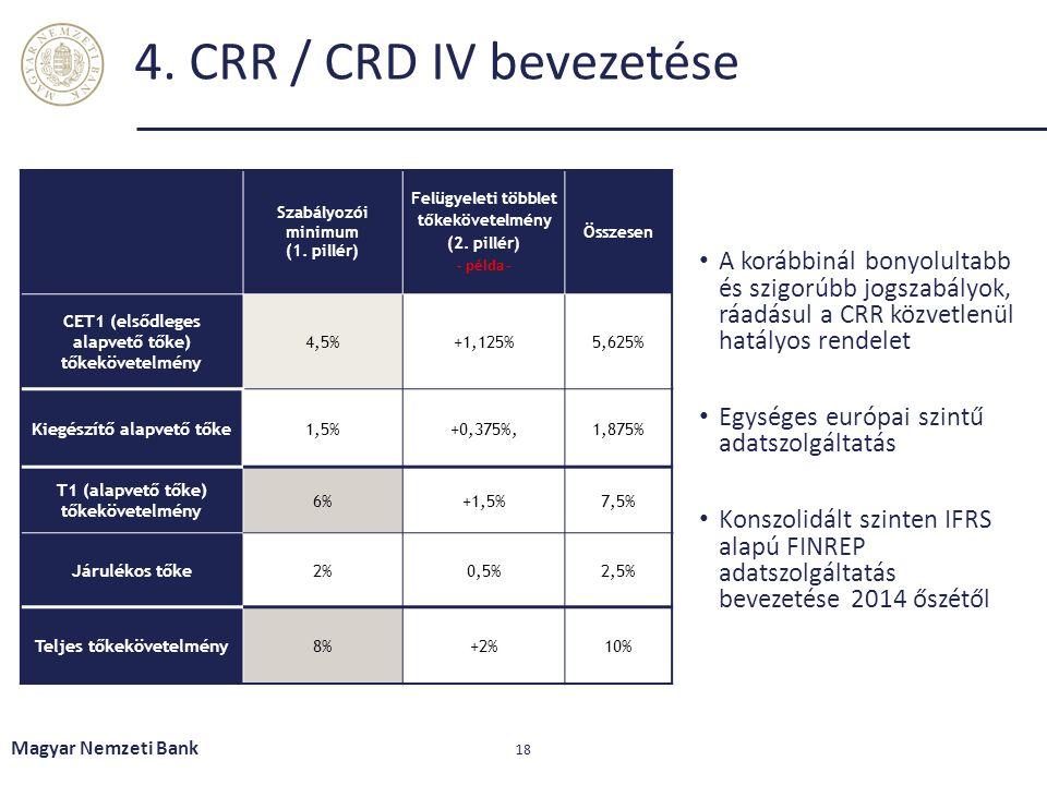 4. CRR / CRD IV bevezetése A korábbinál bonyolultabb és szigorúbb jogszabályok, ráadásul a CRR közvetlenül hatályos rendelet Egységes európai szintű a