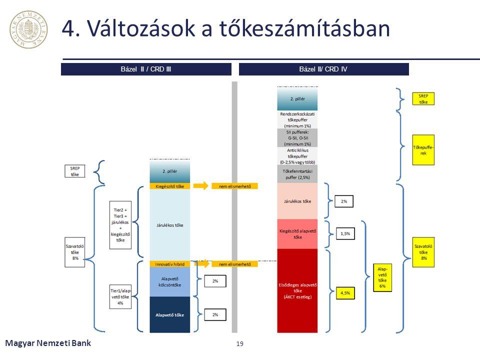 4. Változások a tőkeszámításban Magyar Nemzeti Bank 19 Bázel II / CRD IIIBázel II/ CRD IV