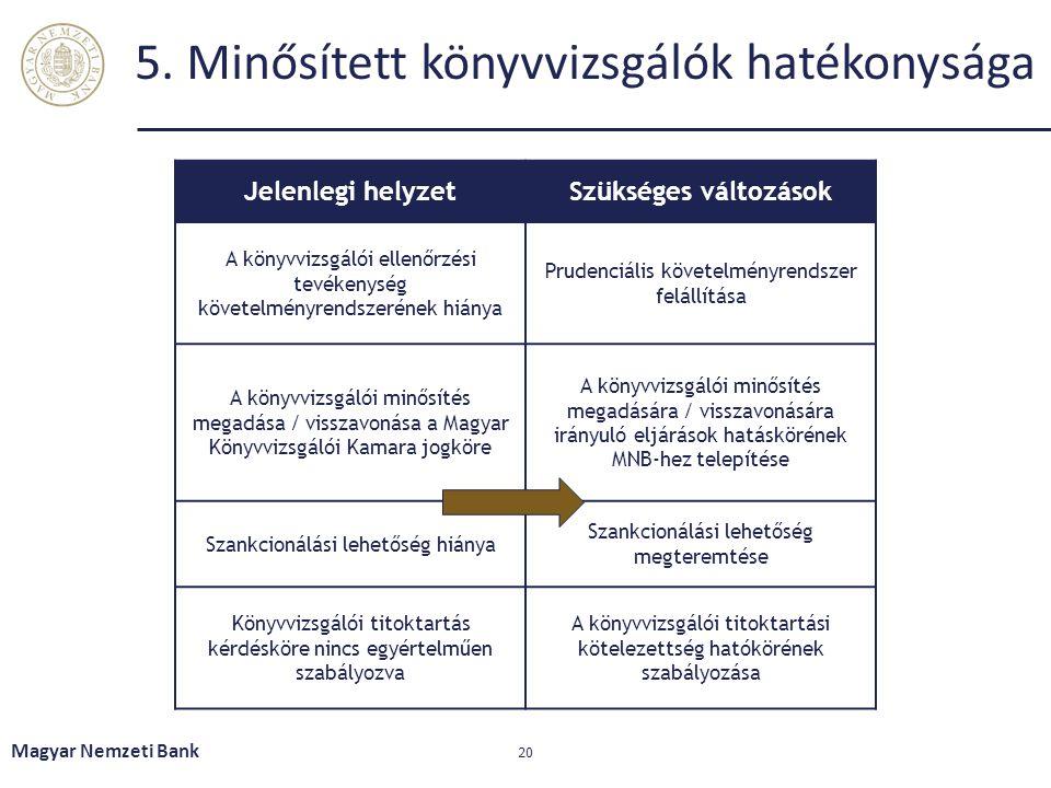 5. Minősített könyvvizsgálók hatékonysága Magyar Nemzeti Bank 20 Jelenlegi helyzetSzükséges változások A könyvvizsgálói ellenőrzési tevékenység követe