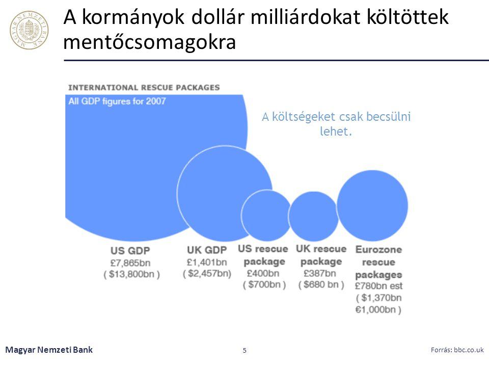 A kormányok dollár milliárdokat költöttek mentőcsomagokra 5 A költségeket csak becsülni lehet. Magyar Nemzeti Bank Forrás: bbc.co.uk