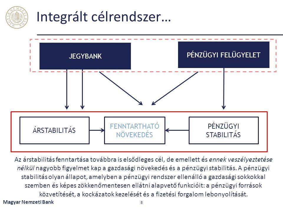 Integrált célrendszer… Magyar Nemzeti Bank 8 JEGYBANK PÉNZÜGYI FELÜGYELET ÁRSTABILITÁS FENNTARTHATÓ NÖVEKEDÉS PÉNZÜGYI STABILITÁS Az árstabilitás fenn
