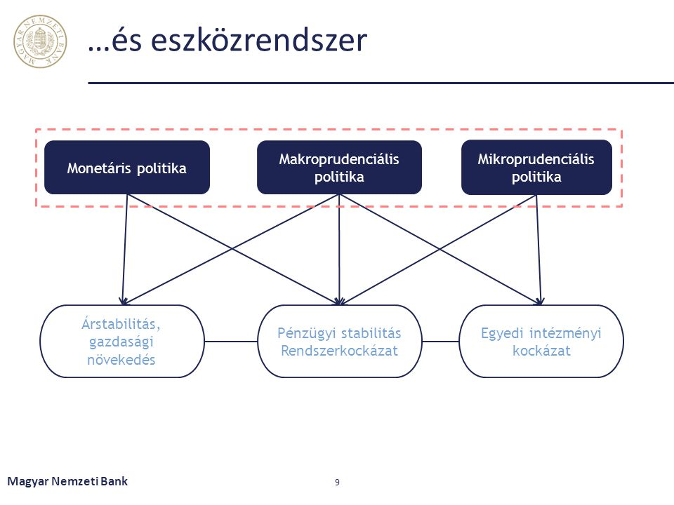 …és eszközrendszer Magyar Nemzeti Bank 9 Monetáris politika Makroprudenciális politika Mikroprudenciális politika Árstabilitás, gazdasági növekedés Pé