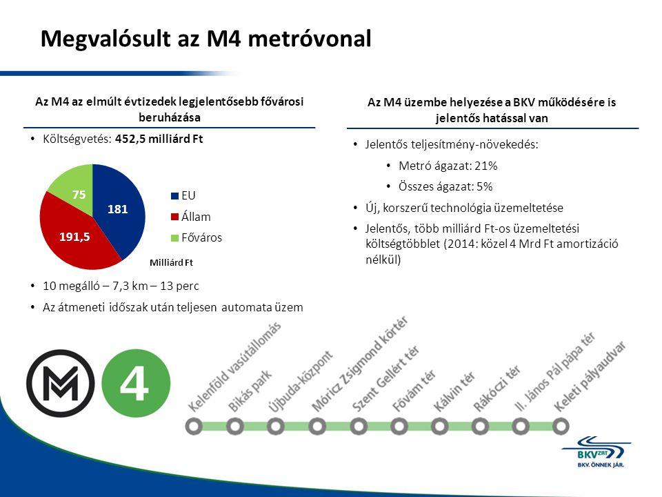 Megvalósult az M4 metróvonal Az M4 az elmúlt évtizedek legjelentősebb fővárosi beruházása Az M4 üzembe helyezése a BKV működésére is jelentős hatással van Költségvetés: 452,5 milliárd Ft 10 megálló – 7,3 km – 13 perc Az átmeneti időszak után teljesen automata üzem Jelentős teljesítmény-növekedés: Metró ágazat: 21% Összes ágazat: 5% Új, korszerű technológia üzemeltetése Jelentős, több milliárd Ft-os üzemeltetési költségtöbblet (2014: közel 4 Mrd Ft amortizáció nélkül)