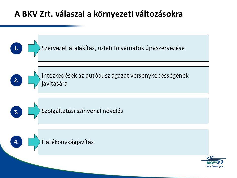 A BKV Zrt. válaszai a környezeti változásokra Intézkedések az autóbusz ágazat versenyképességének javítására Szolgáltatási színvonal növelés Szervezet
