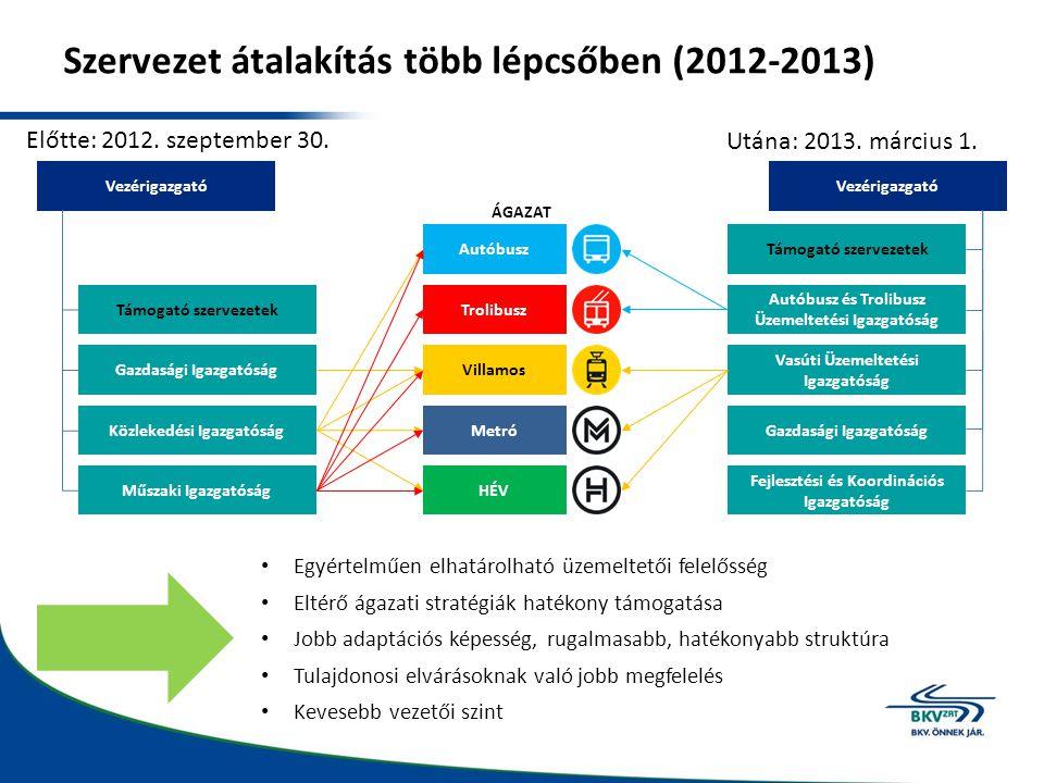 Szervezet átalakítás több lépcsőben (2012-2013) Vezérigazgató Támogató szervezetek Gazdasági Igazgatóság Közlekedési Igazgatóság Műszaki Igazgatóság V