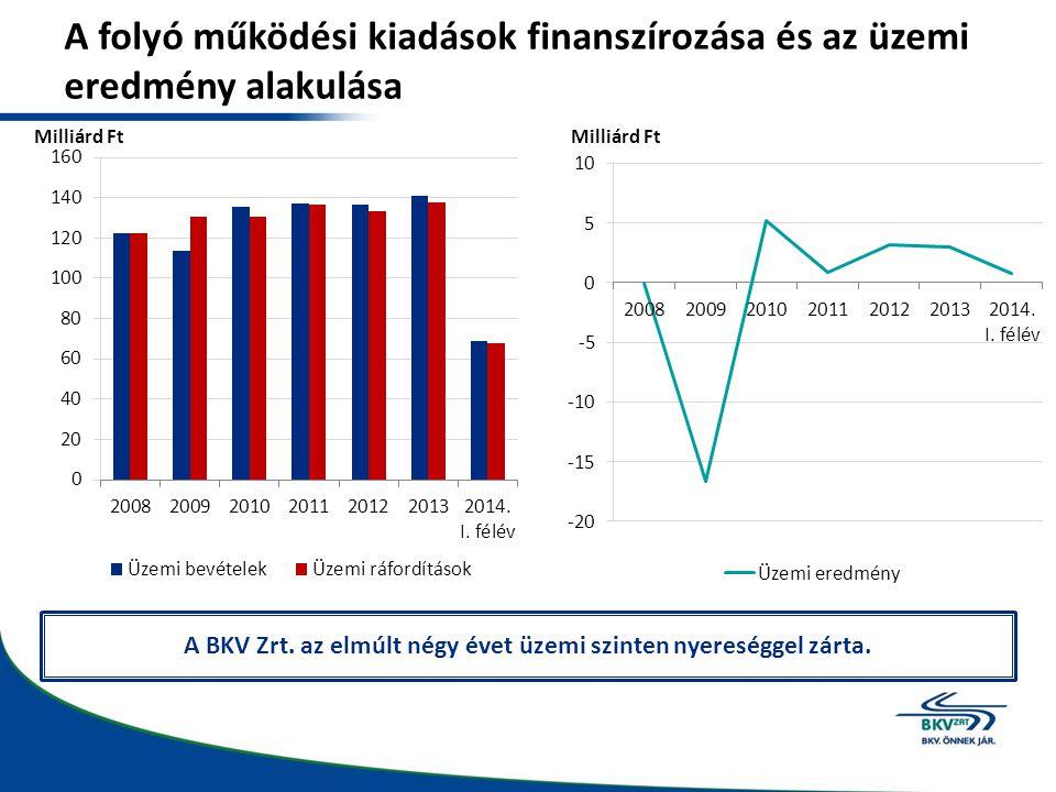 A folyó működési kiadások finanszírozása és az üzemi eredmény alakulása Milliárd Ft A BKV Zrt. az elmúlt négy évet üzemi szinten nyereséggel zárta.