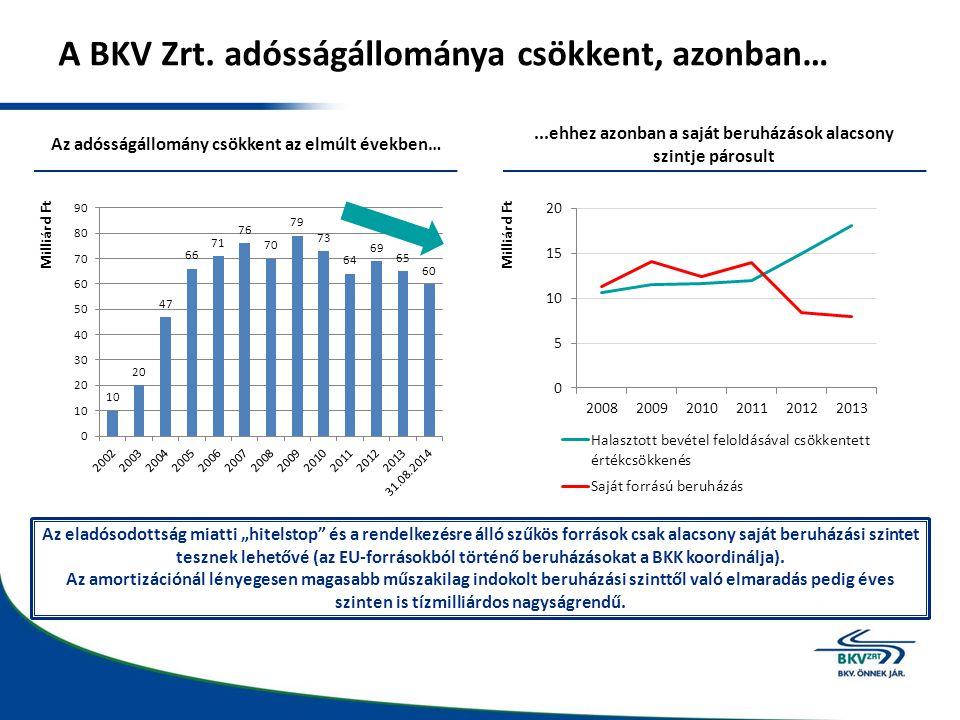 A BKV Zrt. adósságállománya csökkent, azonban… Az adósságállomány csökkent az elmúlt években…...ehhez azonban a saját beruházások alacsony szintje pár