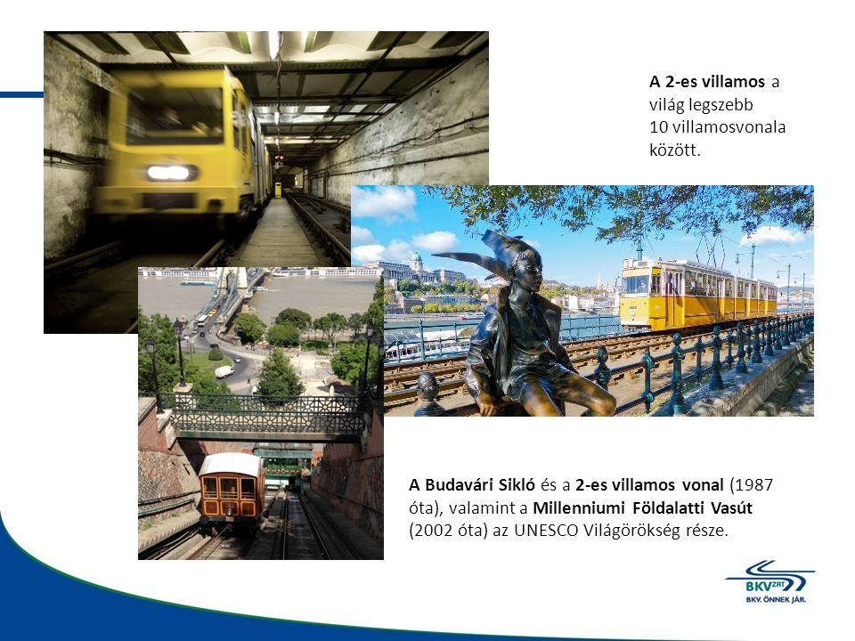 A 2-es villamos a világ legszebb 10 villamosvonala között. A Budavári Sikló és a 2-es villamos vonal (1987 óta), valamint a Millenniumi Földalatti Vas