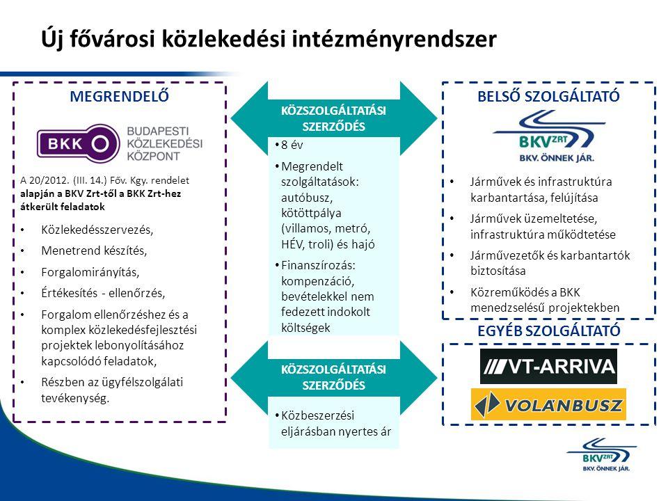 Új fővárosi közlekedési intézményrendszer Járművek és infrastruktúra karbantartása, felújítása Járművek üzemeltetése, infrastruktúra működtetése Járművezetők és karbantartók biztosítása Közreműködés a BKK menedzselésű projektekben KÖZSZOLGÁLTATÁSI SZERZŐDÉS 8 év Megrendelt szolgáltatások: autóbusz, kötöttpálya (villamos, metró, HÉV, troli) és hajó Finanszírozás: kompenzáció, bevételekkel nem fedezett indokolt költségek KÖZSZOLGÁLTATÁSI SZERZŐDÉS EGYÉB SZOLGÁLTATÓ BELSŐ SZOLGÁLTATÓ Közbeszerzési eljárásban nyertes ár MEGRENDELŐ A 20/2012.
