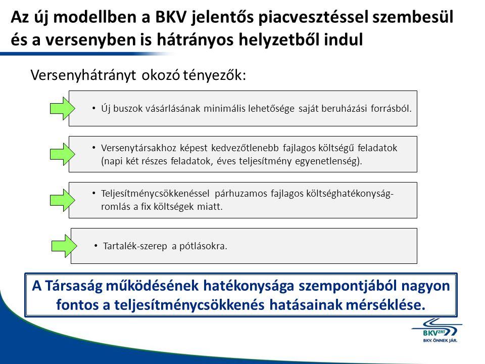 Az új modellben a BKV jelentős piacvesztéssel szembesül és a versenyben is hátrányos helyzetből indul Versenyhátrányt okozó tényezők: Új buszok vásárlásának minimális lehetősége saját beruházási forrásból.