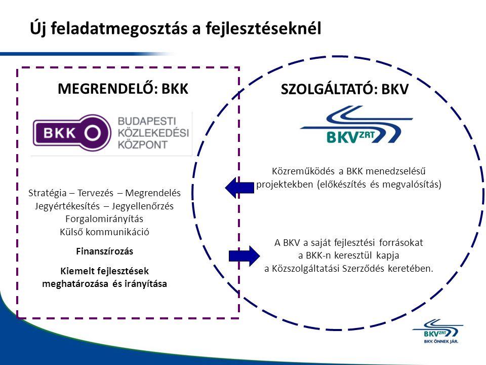 Új feladatmegosztás a fejlesztéseknél MEGRENDELŐ: BKK SZOLGÁLTATÓ: BKV Stratégia – Tervezés – Megrendelés Jegyértékesítés – Jegyellenőrzés Forgalomirá