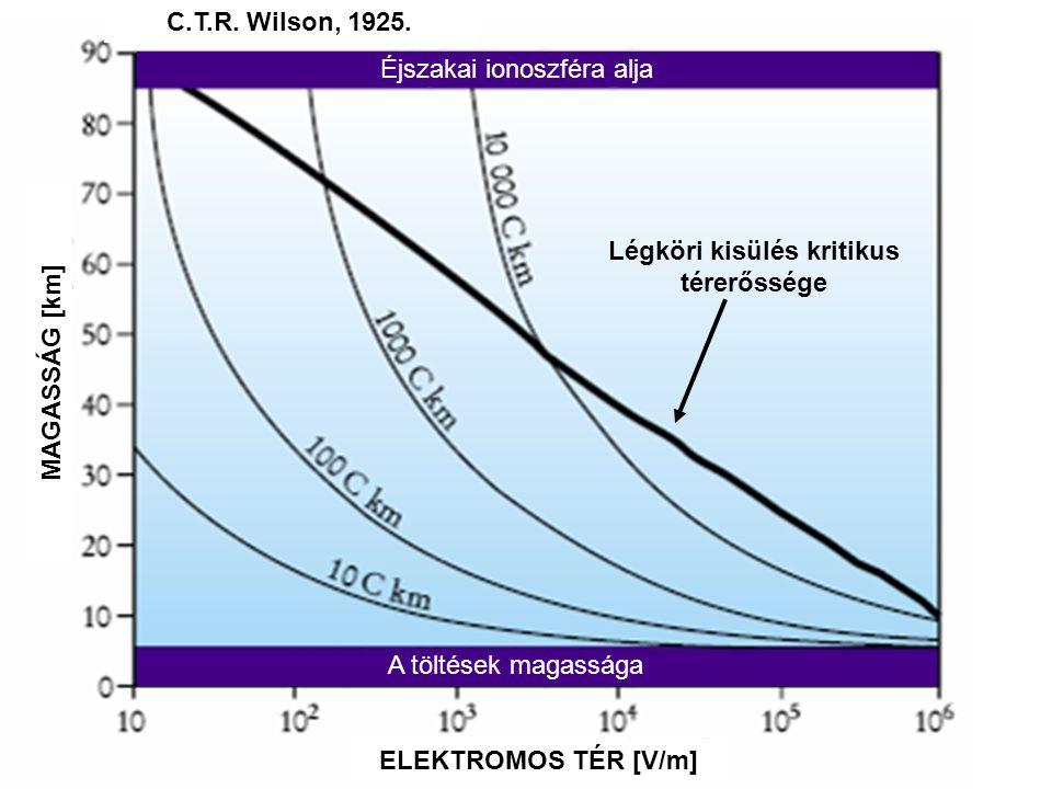 A töltések magassága Éjszakai ionoszféra alja ELEKTROMOS TÉR [V/m] MAGASSÁG [km] C.T.R. Wilson, 1925. Légköri kisülés kritikus térerőssége