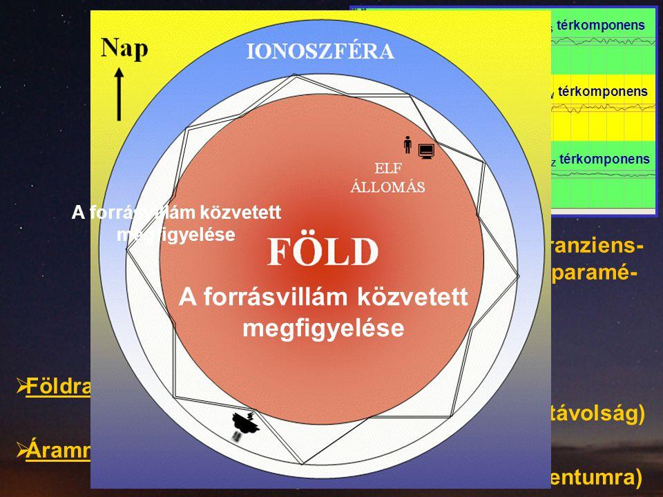 H NS térkomponens H EW térkomponens E Z térkomponens tranzienstranziens ELF  Polaritása  Árammomentum spektrum (=> becslés a töltésmomentumra) A for