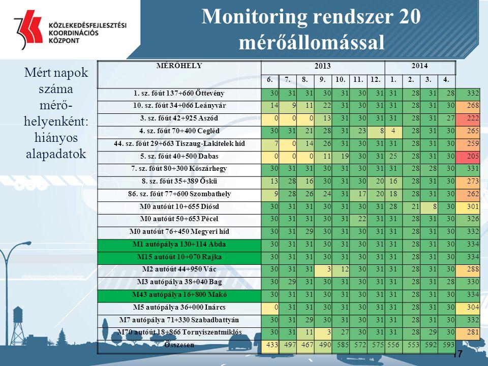 17 Monitoring rendszer 20 mérőállomással Mért napok száma mérő- helyenként: hiányos alapadatok MÉRŐHELY 2013 2014 6.7.8.9.10.11.12.1.2.3.4.