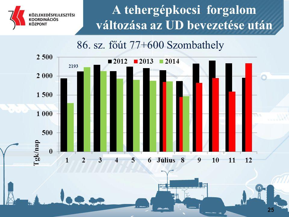 25 A tehergépkocsi forgalom változása az UD bevezetése után 86. sz. főút 77+600 Szombathely