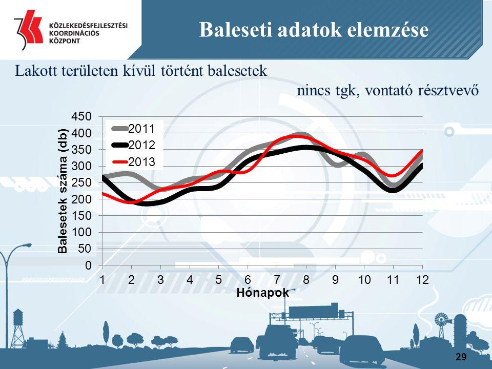 29 Baleseti adatok elemzése Lakott területen kívül történt balesetek nincs tgk, vontató résztvevő
