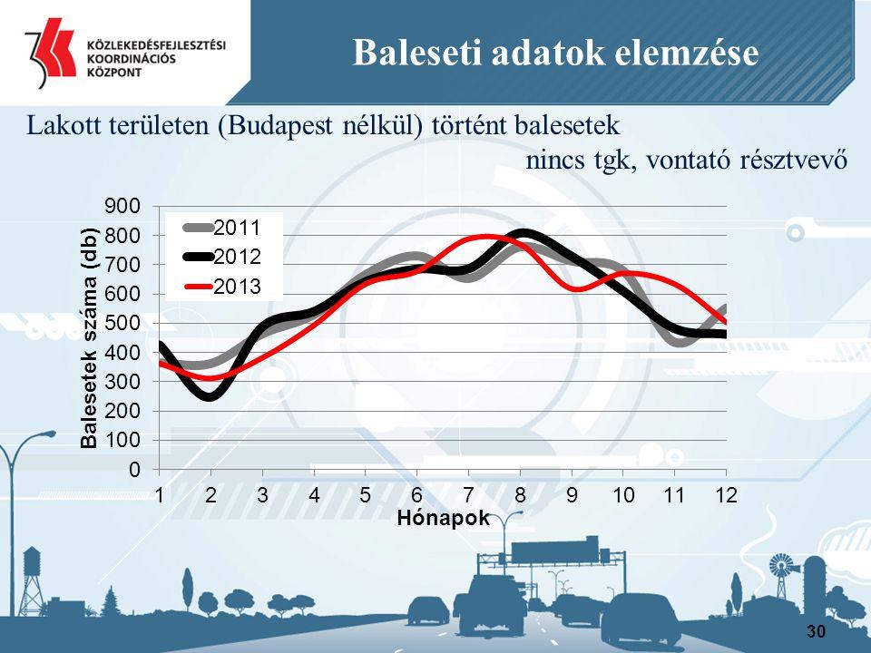 30 Baleseti adatok elemzése Lakott területen (Budapest nélkül) történt balesetek nincs tgk, vontató résztvevő