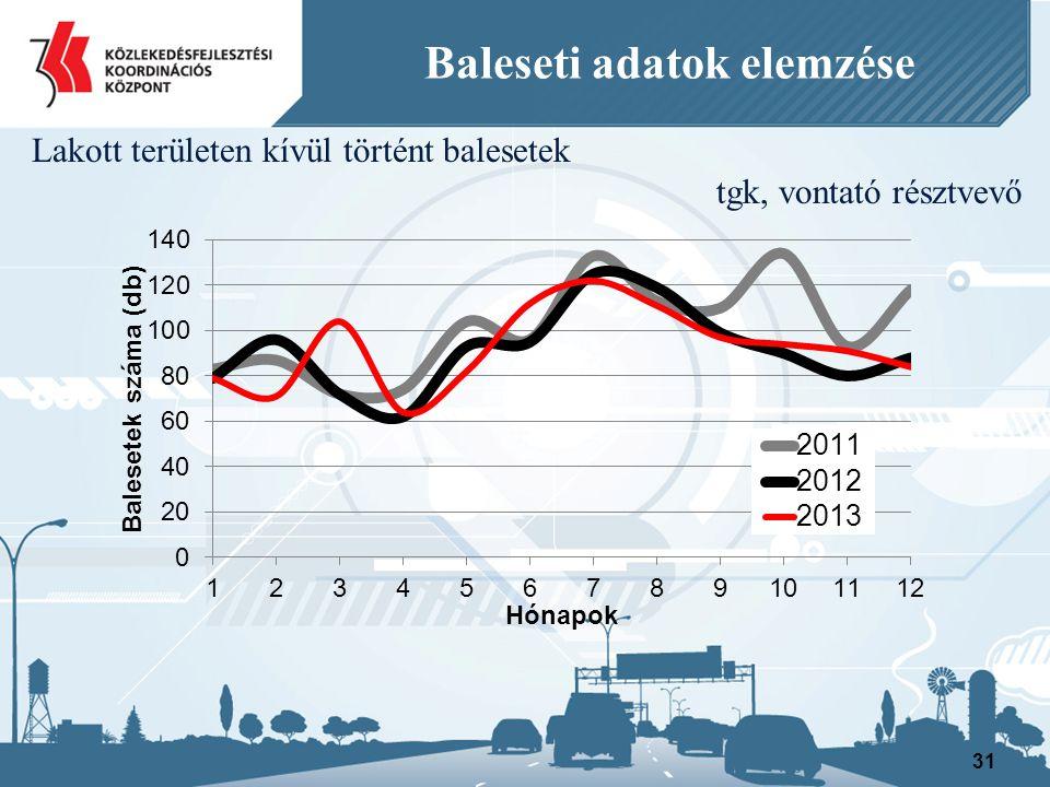 31 Baleseti adatok elemzése Lakott területen kívül történt balesetek tgk, vontató résztvevő