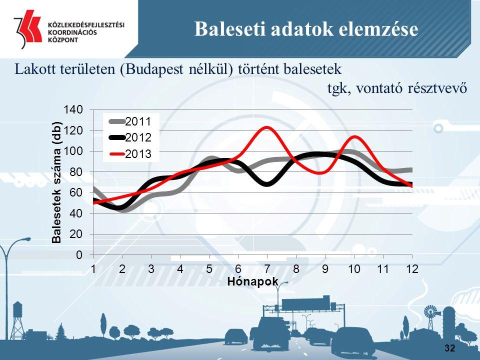 32 Baleseti adatok elemzése Lakott területen (Budapest nélkül) történt balesetek tgk, vontató résztvevő