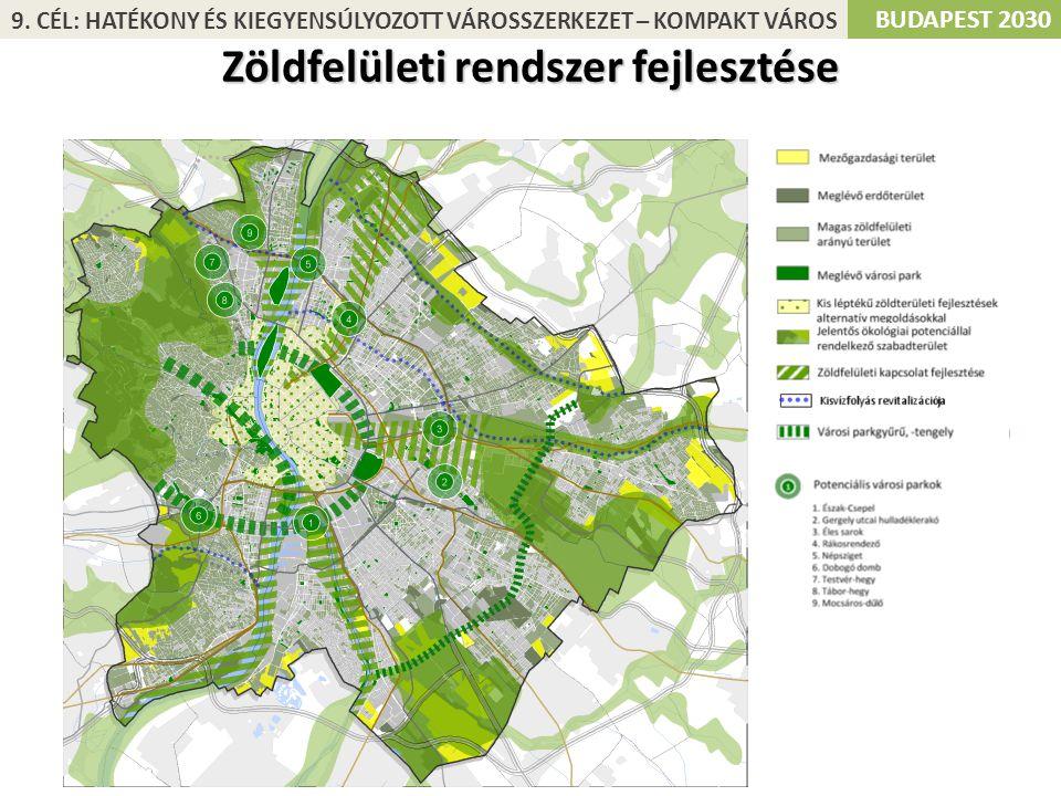 BUDAPEST 2030 Zöldfelületi rendszer fejlesztése 9. CÉL: HATÉKONY ÉS KIEGYENSÚLYOZOTT VÁROSSZERKEZET – KOMPAKT VÁROS