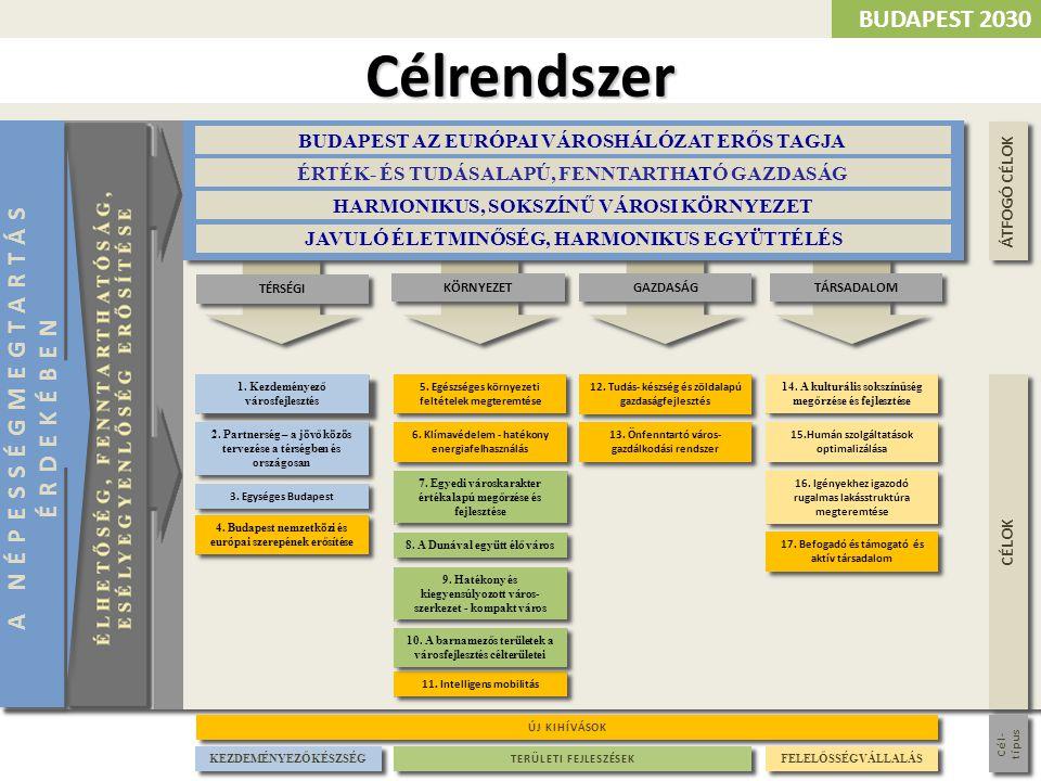 ÁTFOGÓ CÉLOK CÉLOK 4. Budapest nemzetközi és európai szerepének erősítése 1. Kezdeményező városfejlesztés 6. Klímavédelem - hatékony energiafelhasznál