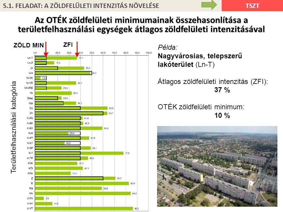 TSZT Példa: Nagyvárosias, telepszerű lakóterület (Ln-T) Átlagos zöldfelületi intenzitás (ZFI): 37 % OTÉK zöldfelületi minimum: 10 % Területfelhasználá