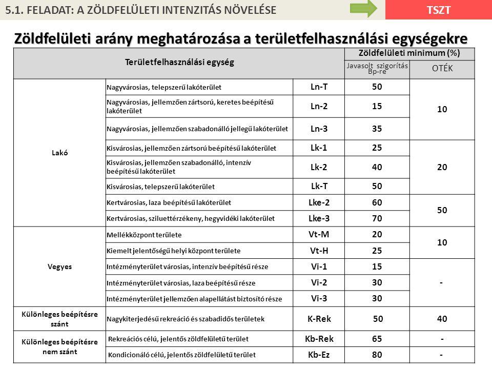 Területfelhasználási egység Zöldfelületi minimum (%) Javasolt szigorítás Bp-re OTÉK Lakó Nagyvárosias, telepszerű lakóterület Ln-T50 10 Nagyvárosias,